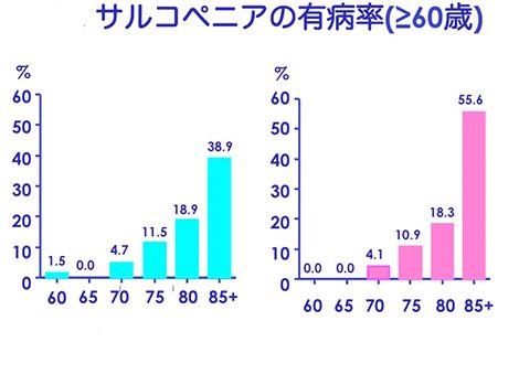 女性は加齢によりサルコペニアが増えることを示すグラフ