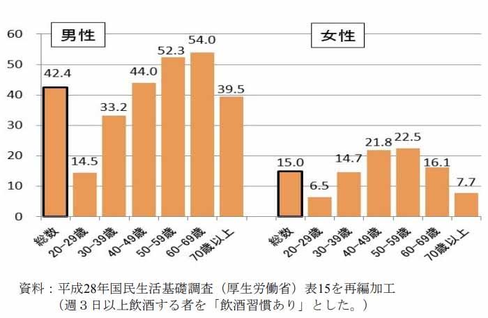 男女別 年齢別の飲酒者の割合を示すグラフ