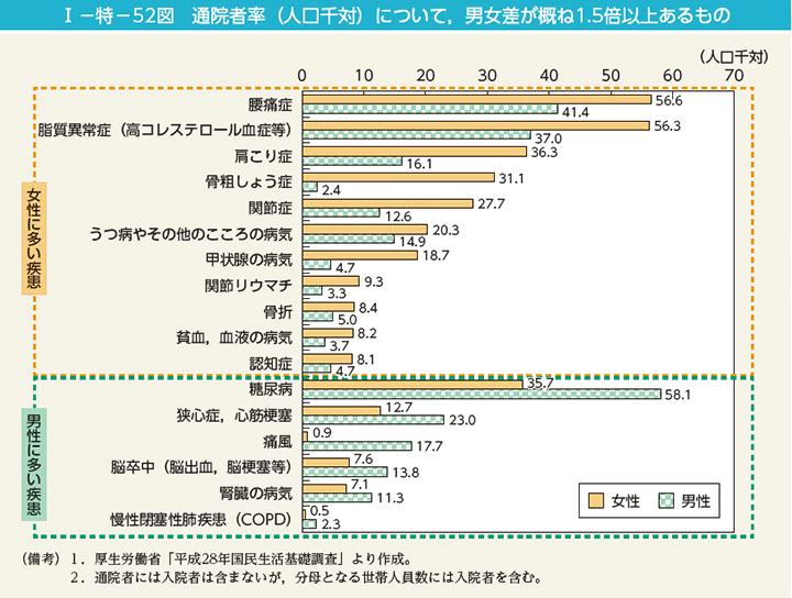 男性に多い病気 女性に多い病気を示すグラフ