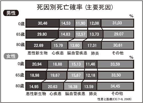 男女別の主たる死因を示すグラフ