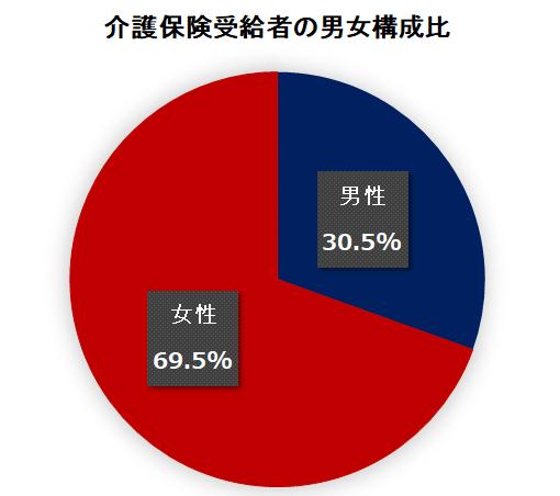介護保険受給者の男女比を示すグラフ