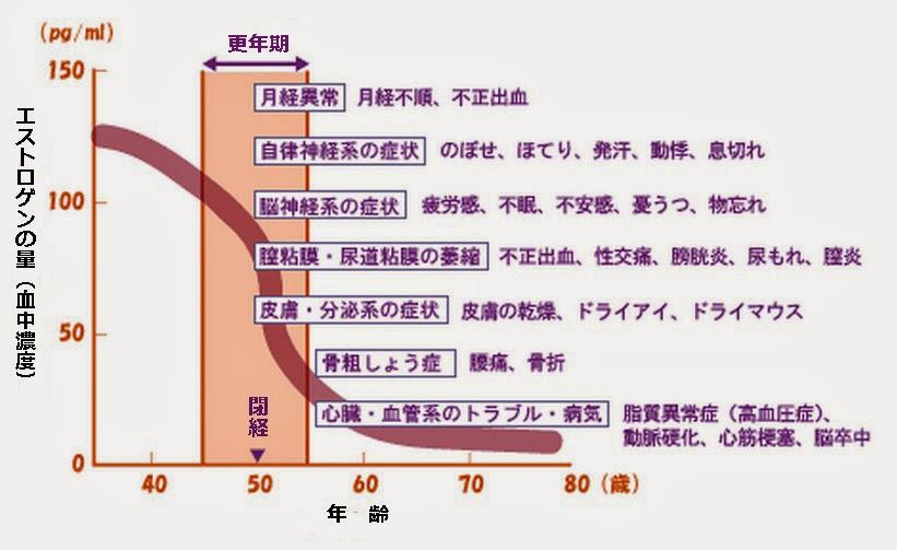 加齢によるエストロゲン分泌の減少と加齢により出現してくる病気をまとめた図表