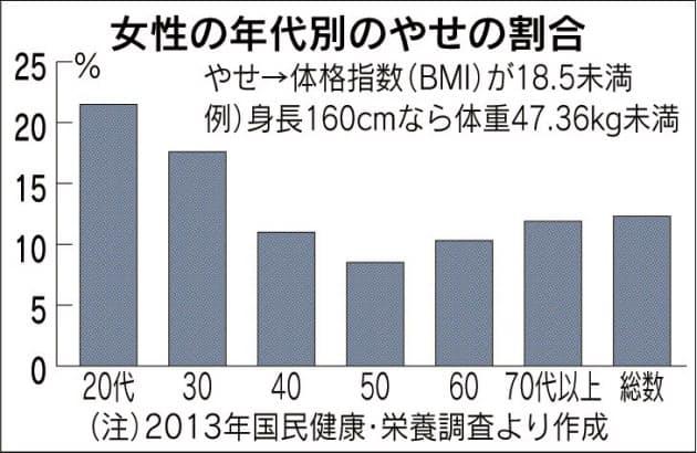 女性の年代別のやせている人の比率を示すグラフ