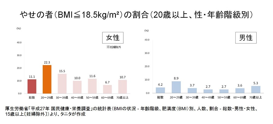 男女別の年代別のやせている人の比率を示すグラフ