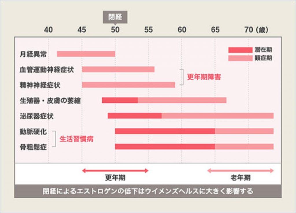女性は閉経後に生活習慣病が増えることを示す図