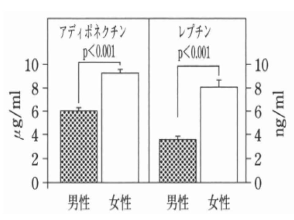 女性はレプチン分泌量が多いことを示すグラフ