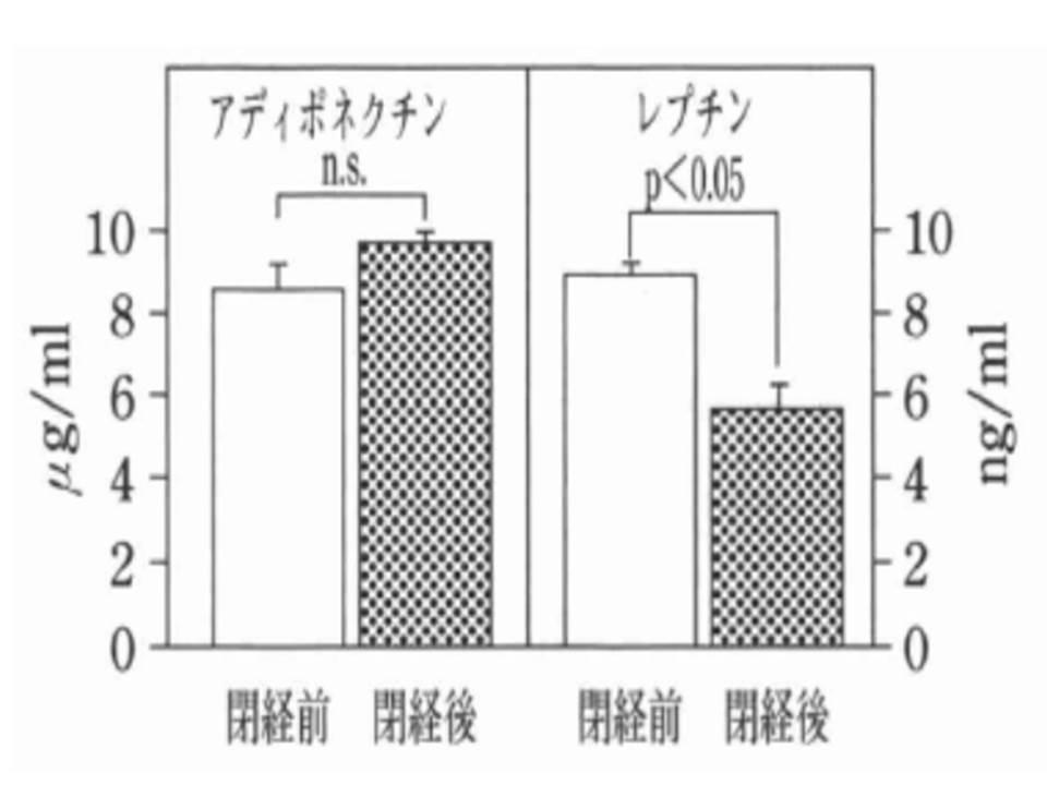 女性は閉経後にレプチン分泌量が減ることを示すグラフ