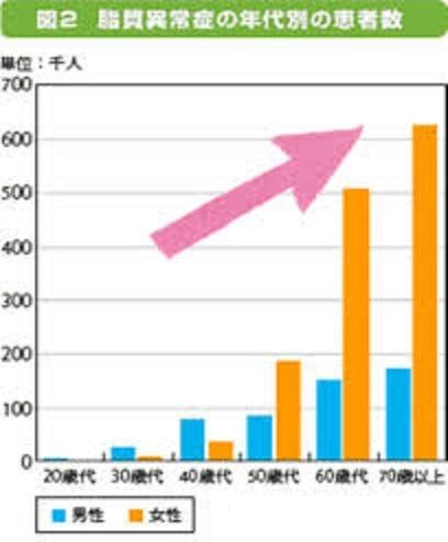 女性は高齢になると脂質異常症が増えることを示すグラフ