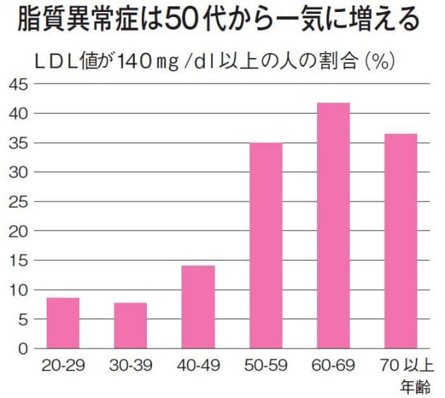 女性は高齢になるとLDL-C値が増えることを示すグラフ