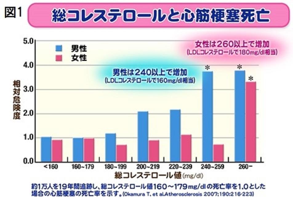 男女別のLDL-C値と心疾患死亡率の関係を示したグラフ