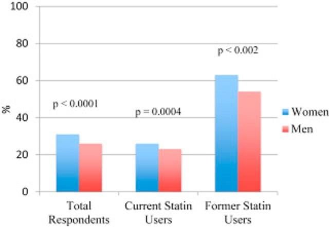 女性はスタチンへの治療反応性が良いことを示すグラフ
