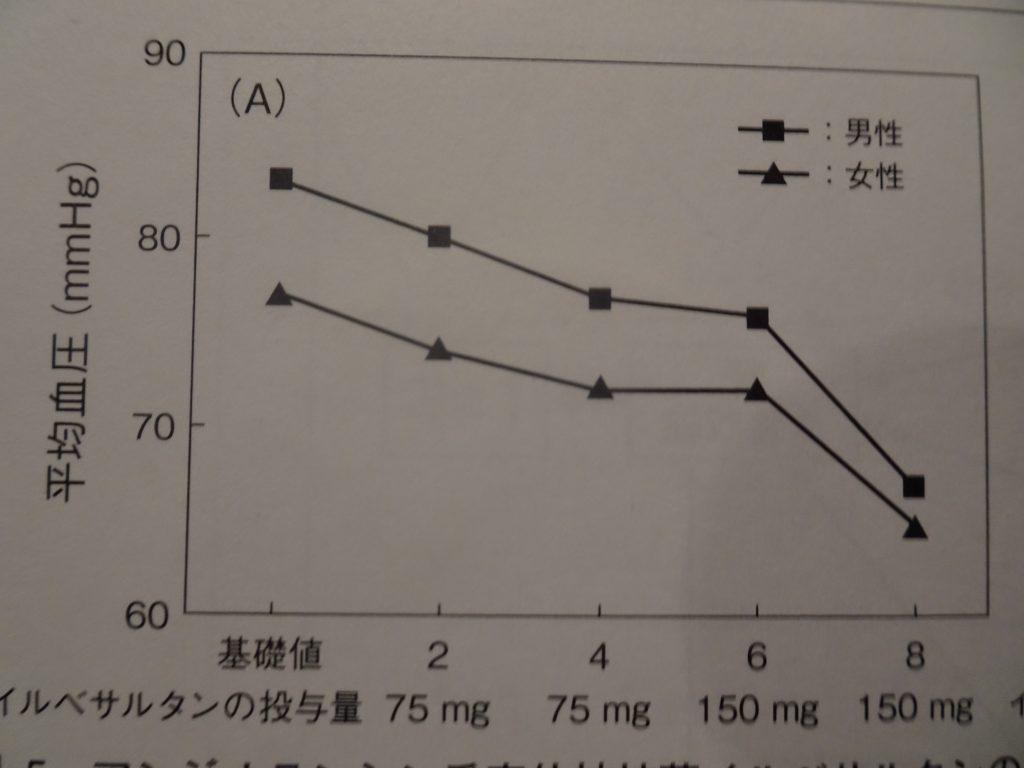女性では降圧薬のARBの効果が男性より良いことを示すグラフ