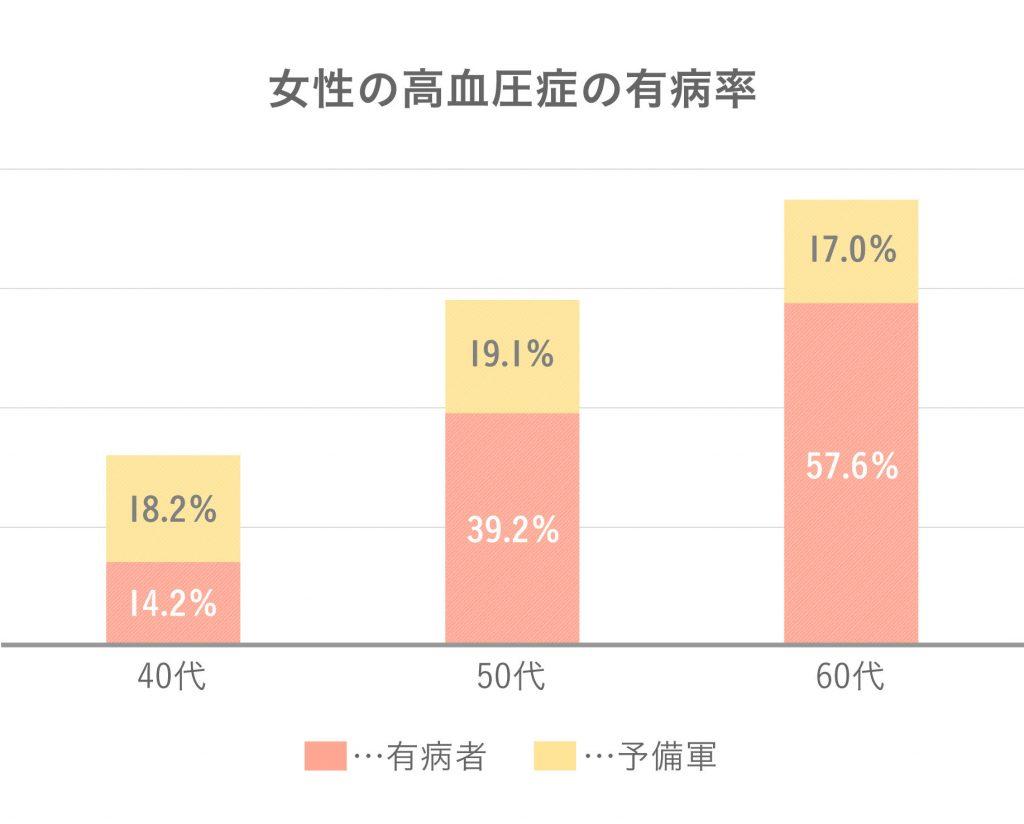 女性は加齢により高血圧が増加することを示したグラフ