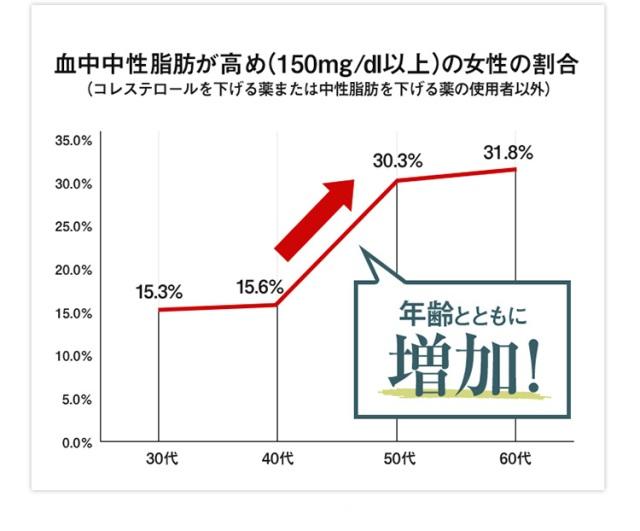 女性は高齢になるとTG値が増えることを示すグラフ
