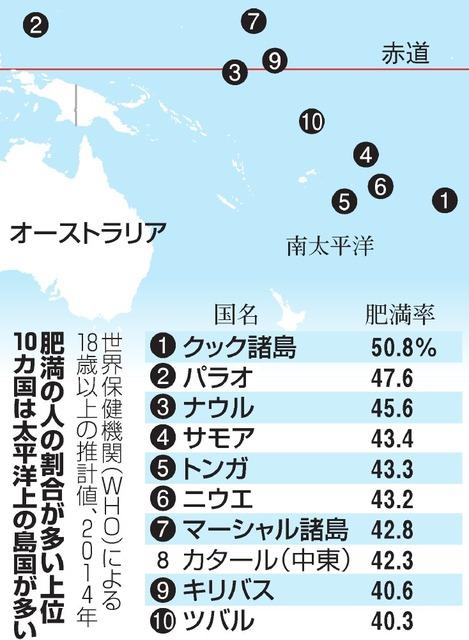 サモアの肥満率が世界4位であることを示す表