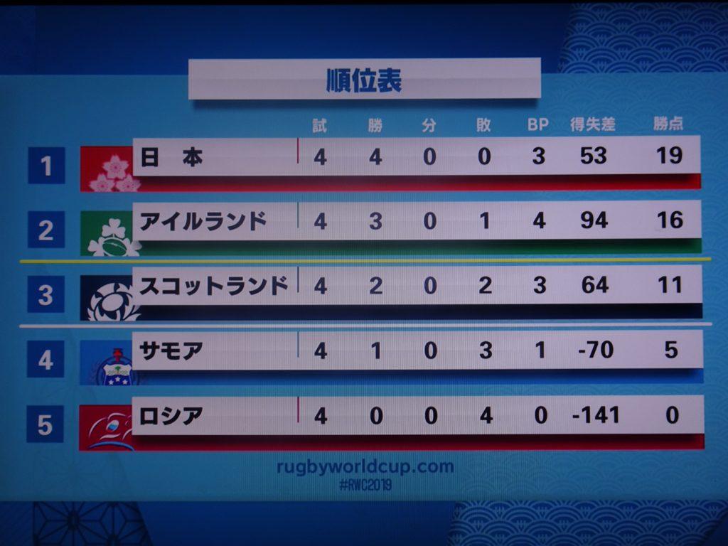 ジャパンの1位を示す順位表