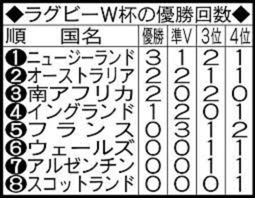 過去のワールドカップの優勝国 優勝回数を示した表