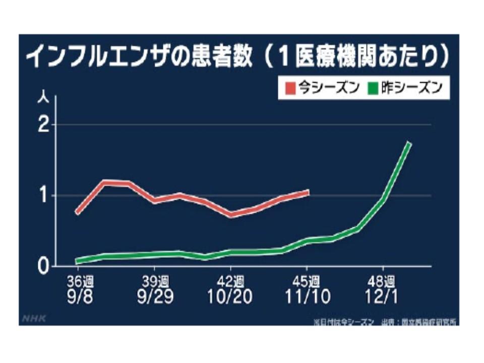 今年のインフルエンザ患者数の経時的変化を示すグラフ