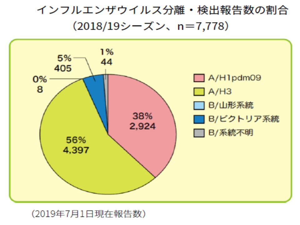昨年流行したインフルエンザウイルスの型を示すグラフ