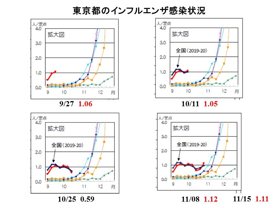 東京のインフルエンザ患者数の経時的変化を示す図