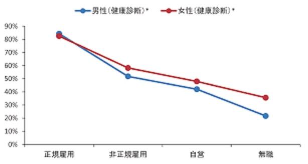 雇用形態による健診受診率の差異を示すグラフ