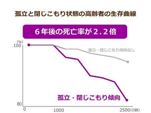 閉じこもり老人は健康寿命が短いことを示すグラフ