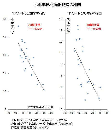収入と肥満率 虫歯の数の関連を示すグラフ