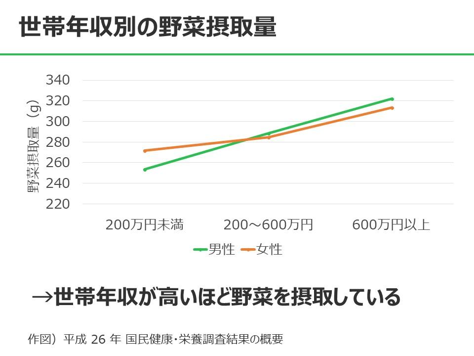 所得による野菜の摂取率の差異を示す表