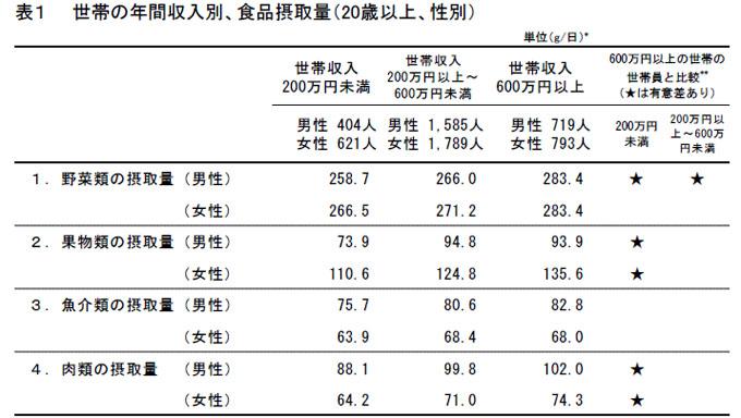 所得による肉 野菜の摂取率の差異を示す表