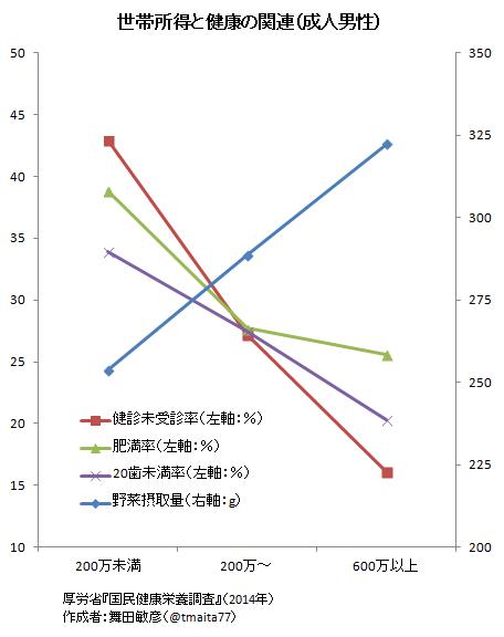 所得による肥満率 健診受診率 野菜摂取量などの差異を示すグラフ