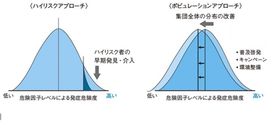 ハイリスクアプローチとポピュレーションアプローチの違いについて説明した図