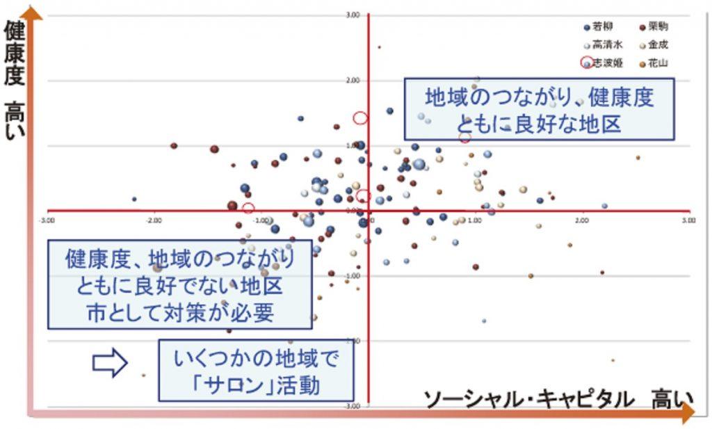 ソーシャルサポートと健康の関連を示すグラフ