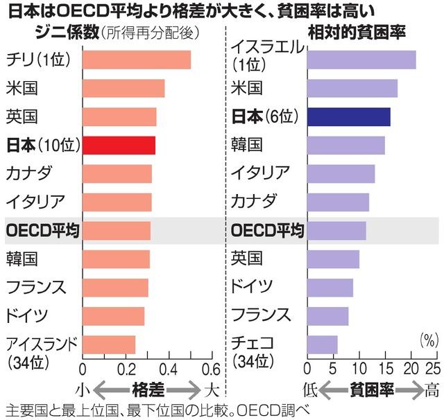 各国のジニ係数を示すグラフ