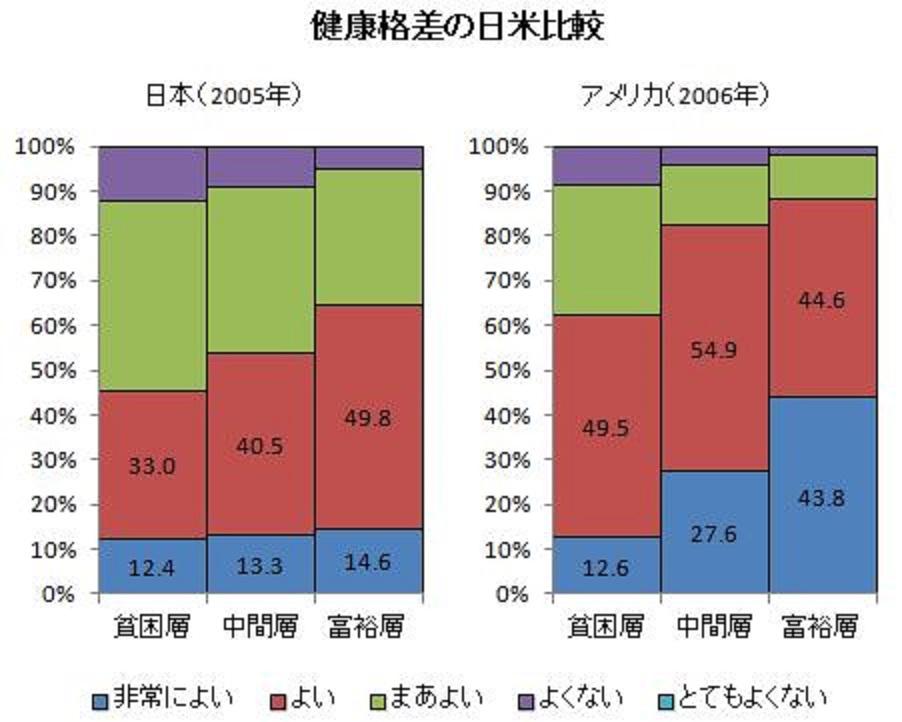 所得と健康状態の関連を示すグラフ