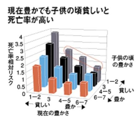 親の所得が子供の健康に及ぼす影響を示すグラフ