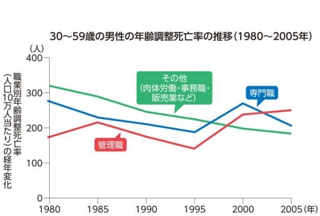 職種別の健康状態の差異を示すグラフ
