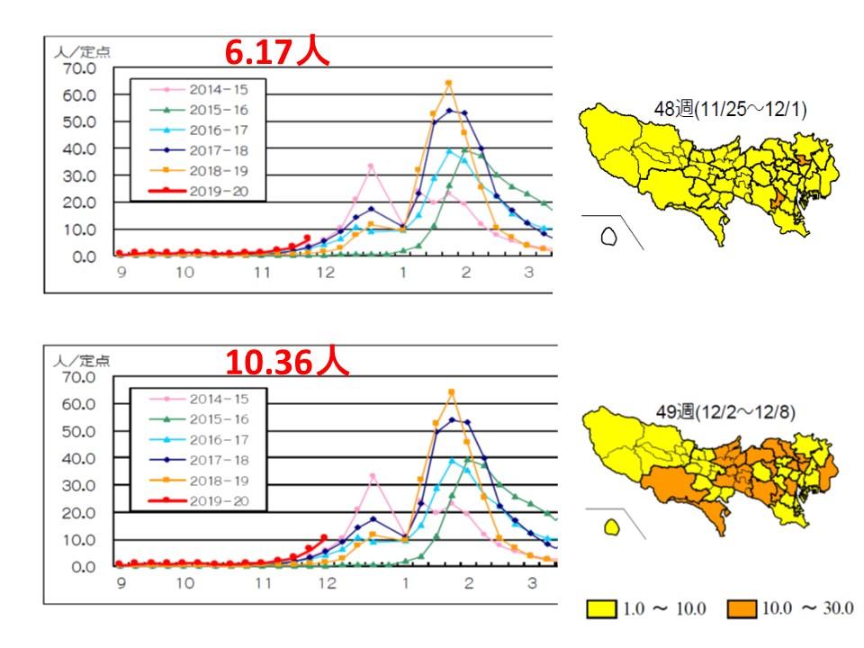 東京にインフルエンザ流行注意報が発令されました