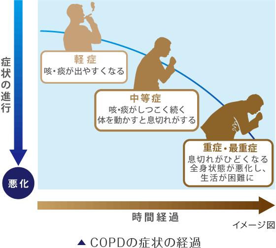 病期の進行にともなう症状の変化を示す図