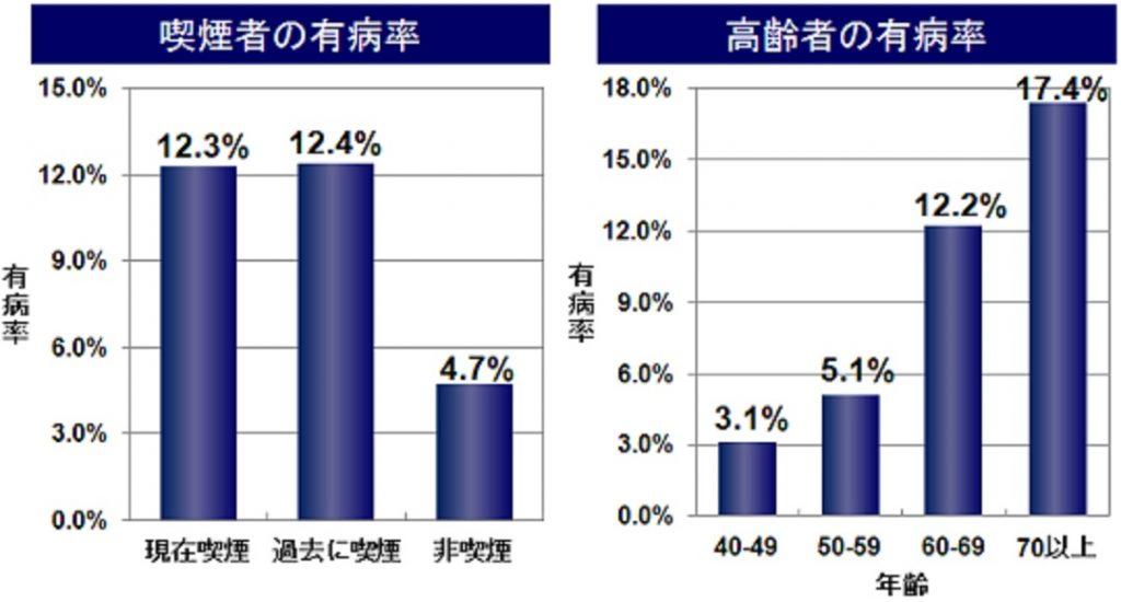 日本におけるCOPDの罹患者数の変化を示すグラフ