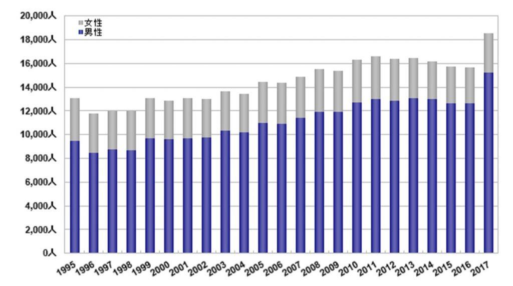 日本のCOPD患者の性差の経時的変化を示すグラフ