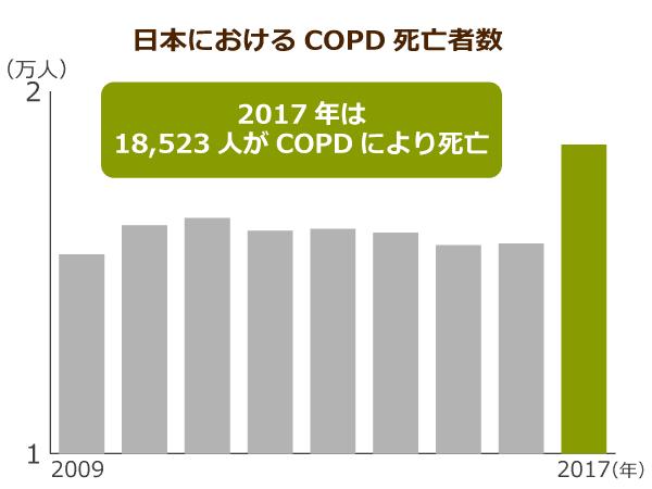 日本のCOPDの死者の性別 年齢を示すフラフ