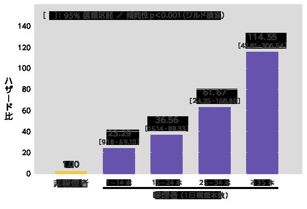 発症率が加齢 喫煙暴露量の増加とともに増えることを示すグラフ