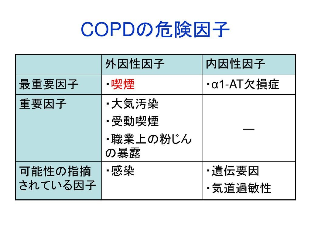 COPDの危険因子についてまとめた図表