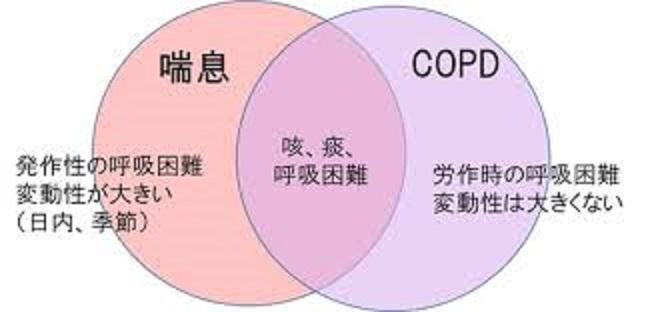 喘息とCOPDの合併について説明した図