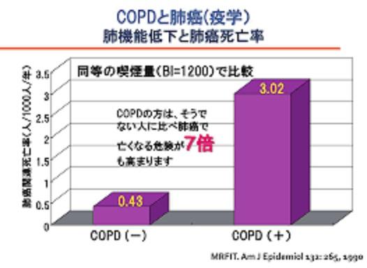 COPDにおける肺がんリスク増加を示す図