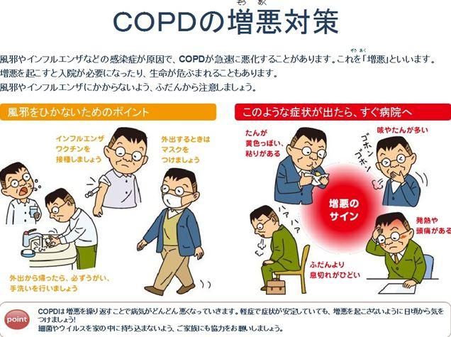 COPDの増悪についてまとめた図