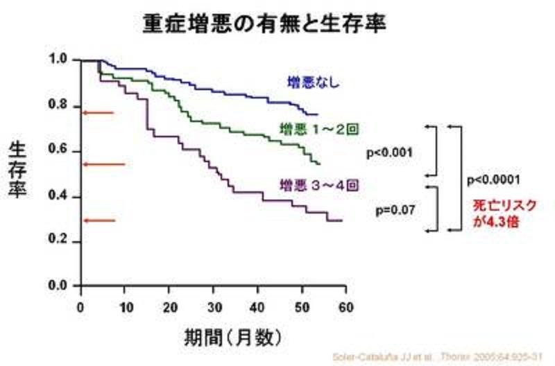 増悪の繰り返しと生存率の関係を示すグラフ