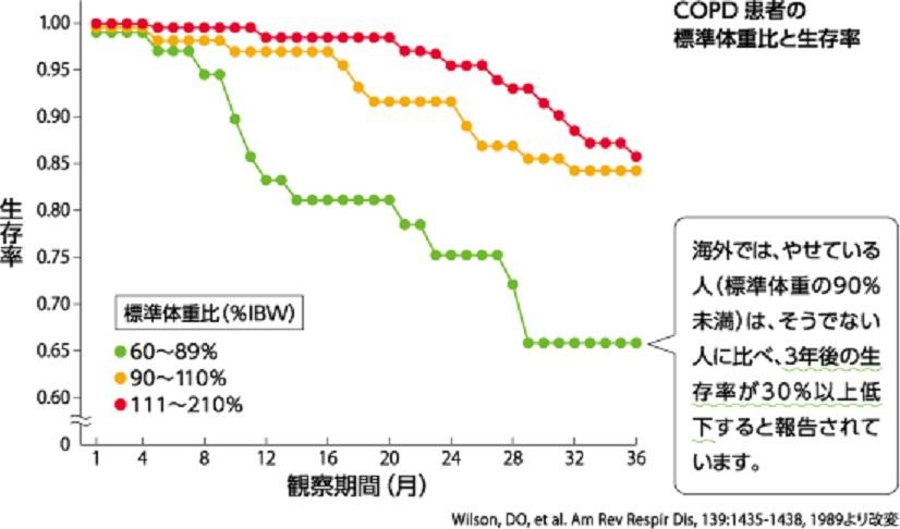 栄養状態と生存率の関係を示すグラフ