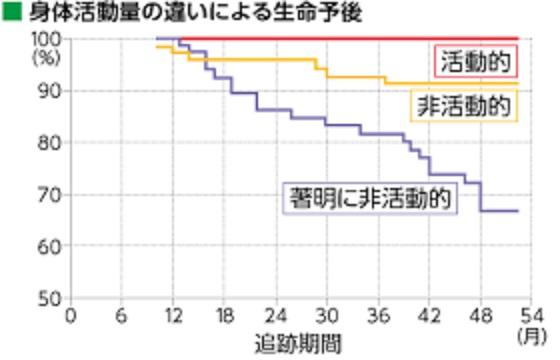 身体活動性の低さと生存率の関係を示すグラフ