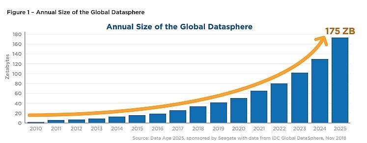 2025年までデータが急増する予想を示すグラフ
